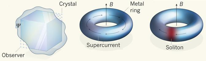 Dibujo20130109 time crystals - solitons in superconductor rings