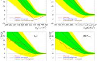 Dibujo20130113 higgs exclusion at lep - aleph - delphi - L3 - opal