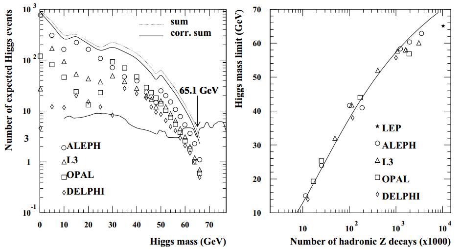Dibujo20130113 LEP - MSM Higgs exclusion ALEPH DELPHI L3 OPAL - 1989-1994