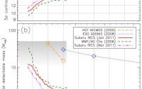 Dibujo20130126 Limits on faint companions to Sirius A