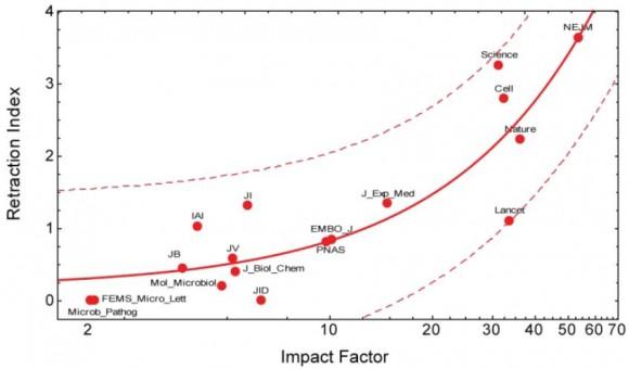 Dibujo20130204 retraction index versus impact factor