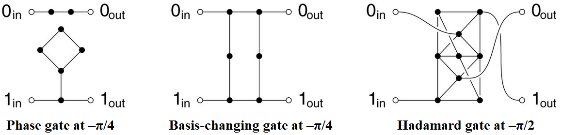 Dibujo20130215 quantum logic gates using quantum random walks