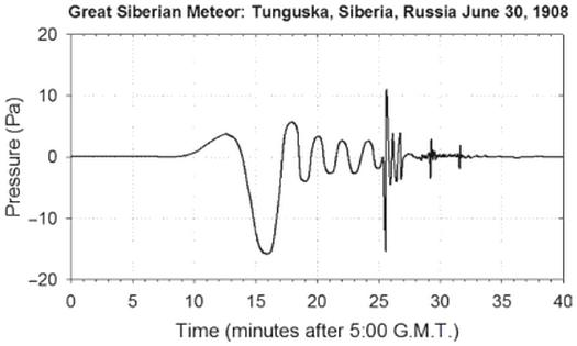 Dibujo20130224 Composite trace atmospheric pressure signals recorded across Europe Great Siberian Meteor - after Whipple 1930