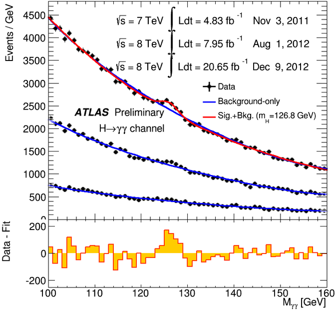 Dibujo20130308 ATLAS Higgs to Diphoton - fixed axis - invariant mass spectrum in 2011 and 2012 data