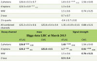 Dibujo20130308 higgs lhc data - december 2012 vs march 2013