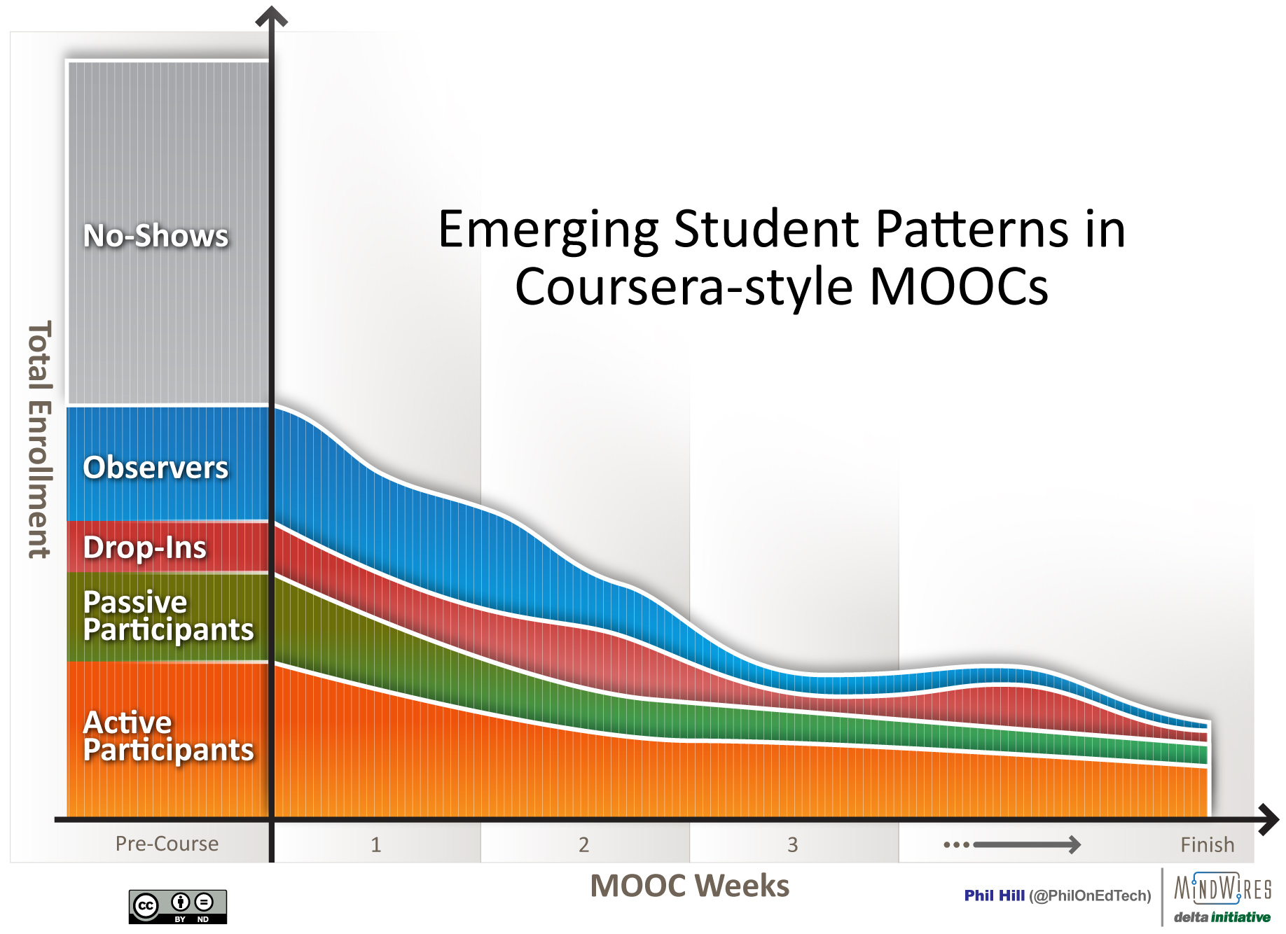 Dibujo20130310 student Patterns In Moocs 3-2