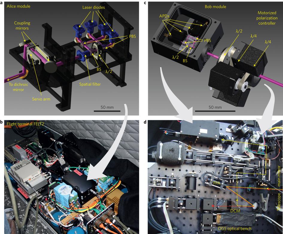 Dibujo20130409 illustration alice and bob modules