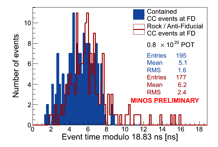 Dibujo20130412 minos - fermilab - event time measurement - neutrino velocity