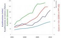 Dibujo20130621 Evolucion financiacion produccion sistema espanyol I mas D en 15 anyos