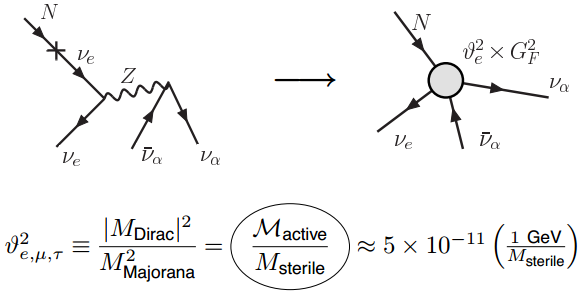 Dibujo20130722 Sterile neutrinos behave as superweakly interacting heavy neutrinos with a smaller Fermi constant