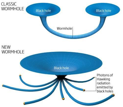 Dibujo20130726 classic wormhole versus new wormhole - newscientist