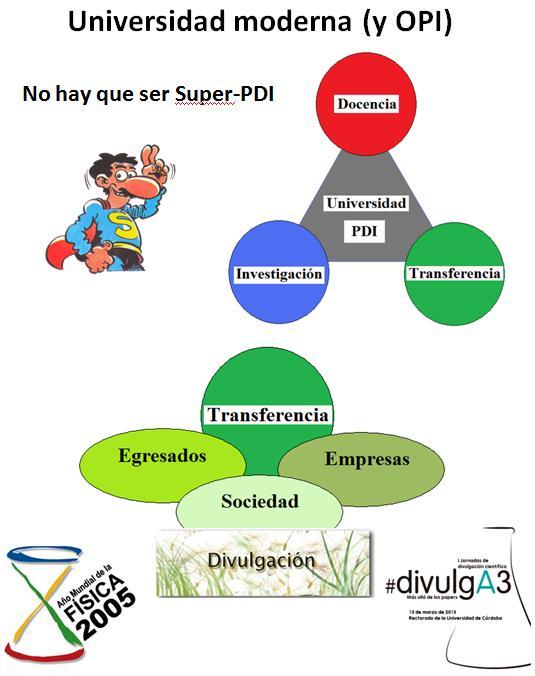 Dibujo20130726 docencia - investigacion - transferencia