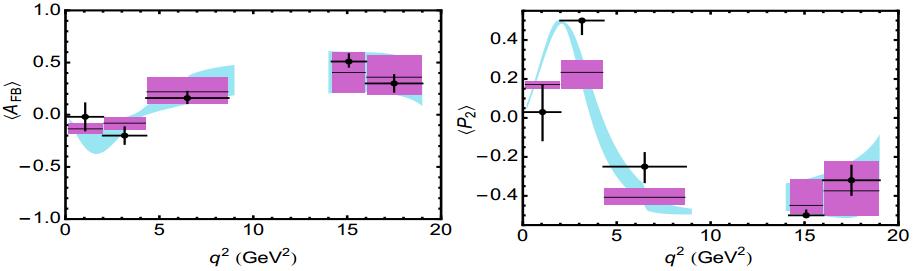 Dibujo20130802 afb and p2 parameters - lhcb data