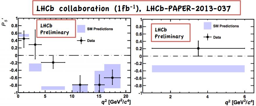 Dibujo20130802 lhcb collaboration - lhcb-paper-2013-037 - result