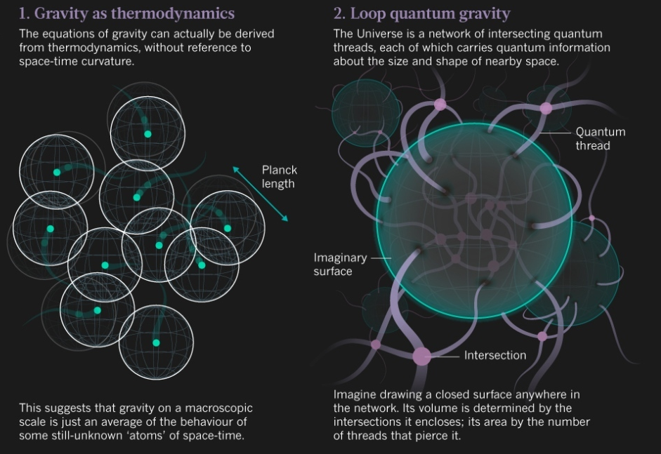 Dibujo20130828 gravity - thermodynamics - loop quantum gravity - nature com