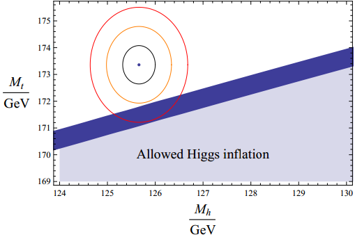 Dibujo20130828 upper bound on the top pole mass as a function of the Higgs mass