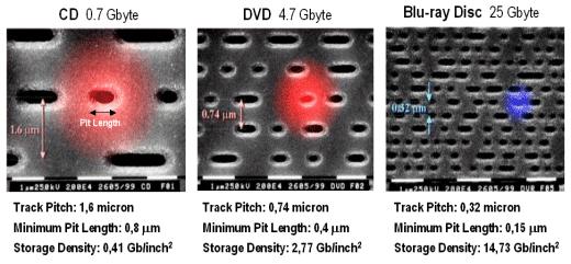 Dibujo20130901 electron micrograph - Comparison CD DVD Blu-ray