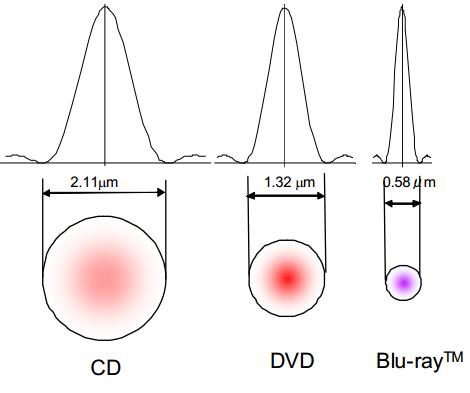 Dibujo20130901 laser beam size - comparison CD DVD Blu-ray