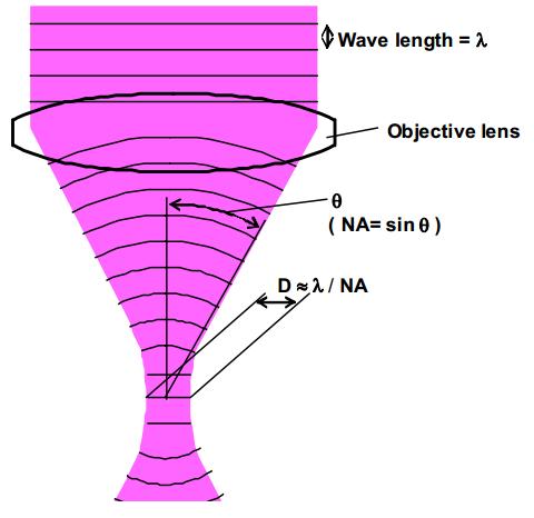 Dibujo20130901 numerical aperture na defined as sine of semi-angle