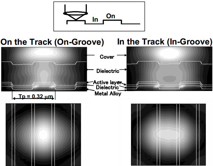 Dibujo20130901 reading on the track - on-groove and in-groove - intensity profile