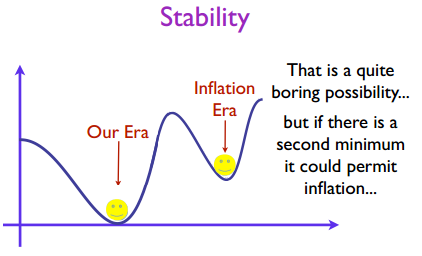 Dibujo20130912 stability - higgs potential - our era - inflation era