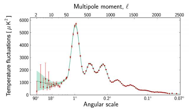 Dibujo20130923 Planck power spectrum - angular scale - temperature fluctuations