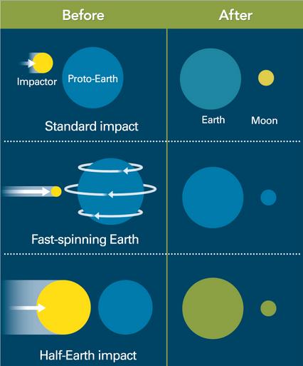 Dibujo20131010 standard giant impact - three models - science mag org