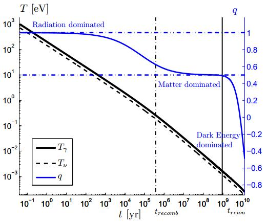 Dibujo20131118 evolution temperature and deceleration parameter - from present day until near big bang nucleosynthesis - arxiv org