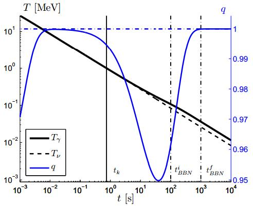 Dibujo20131118 evolution temperature and deceleration parameter - from the end of baryon antimatter annihilation through big bang nucleosynthesis - arxiv org