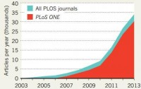 Dibujo20131119  Dibujo20131120 world largest journal - plos one - articles per year - net revenue and expenses