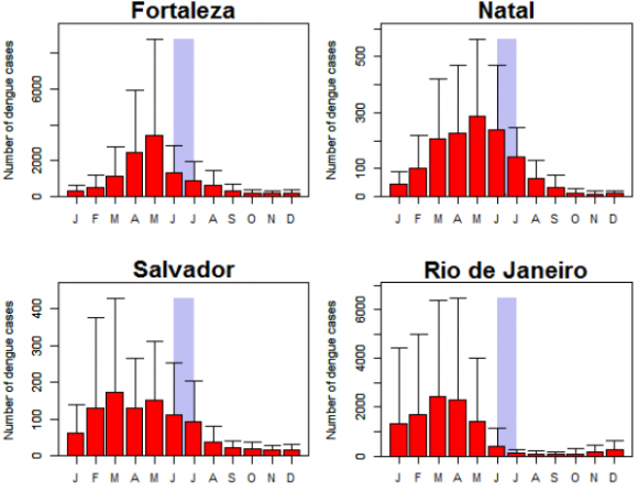 Dibujo20131127 seasonal distribution of dengue - average year - locations of the 2014 World Cup stadiums