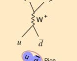 Dibujo20131127 small - pion decay into muon and muon neutrino