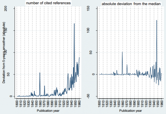 Dibujo20131211 distribution cited references across publication years 1800 to 1960 - springer