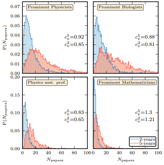Dibujo20131211 distribution number papers published by scientist in 2 years and 5 years period - arxiv