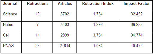 Dibujo20131211 retraction index for pnas compared to nature science cell during schekmans era - retraction watch