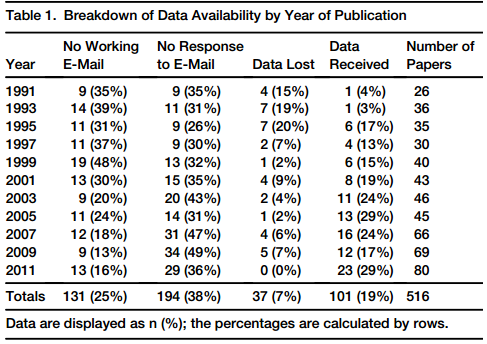 Dibujo20131219 Breakdown of Data Availability by Year of Publication - current biology