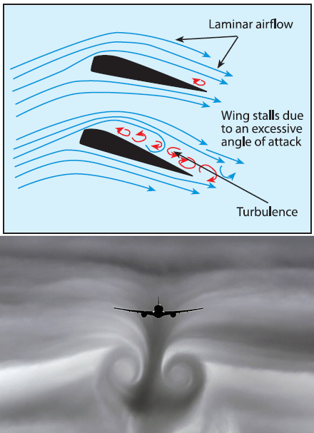 Dibujo20140117 turbulence - angle of atack - wing stall - airplane flight