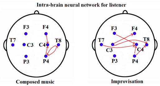 Dibujo140226 listener intra-brain neural networks - composed music vs improvisation - arxiv