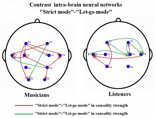 Dibujo140226 musicians - listeners - strict mode - let-go mode - arxiv