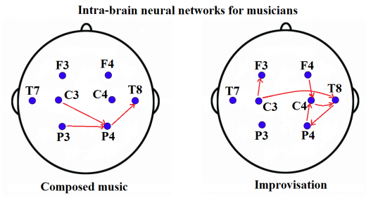 Dibujo140226 pianist intra-brain neural networks - composed music vs improvisation - arxiv