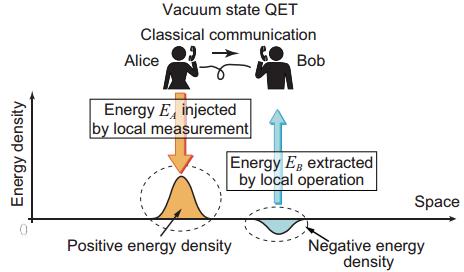 Dibujo20140209 vacuum state quantum energy teletransport