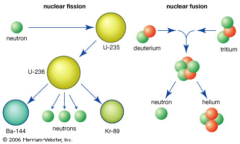 Dibujo20140214 nuclear fission vs nuclear fusion - merriam-webster inc