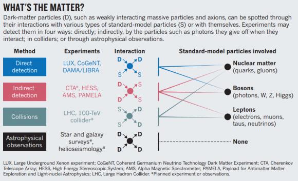 Dibujo20140306 dark matter searches - nature