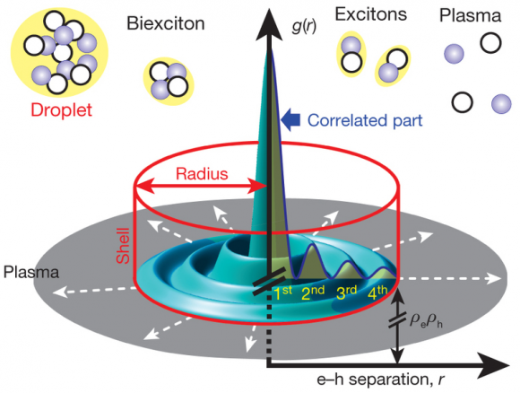 Dibujo20140309 Quantum droplet properties - electron-hole exciton - nature com
