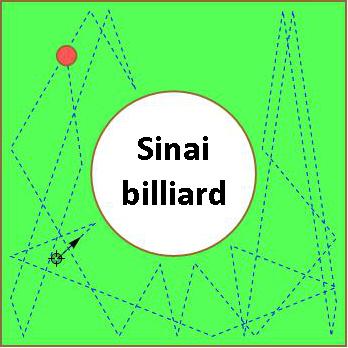Dibujo20140425 sinai billiard - wolfram mathematica
