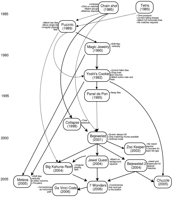 Dibujo20140413 The genealogy of Bejeweled from tetris 1985 to da vinci code 2006 - arxiv org