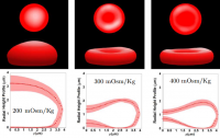 Dibujo20140414 total 3d imaging of red blood cells in hypotonic - isotonic - hypertonic solutions