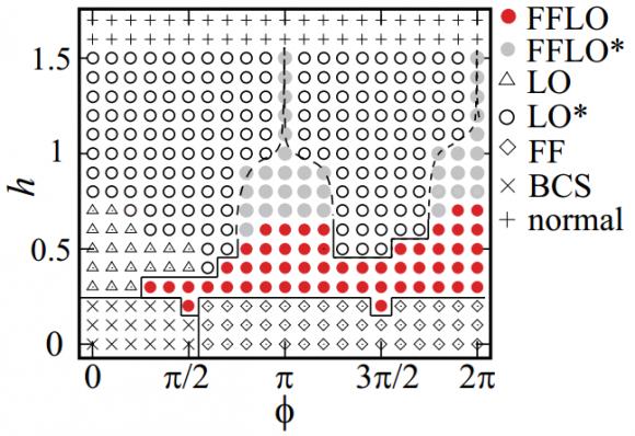 Dibujo20140415 phase diagram in phi-h plane - arxiv org