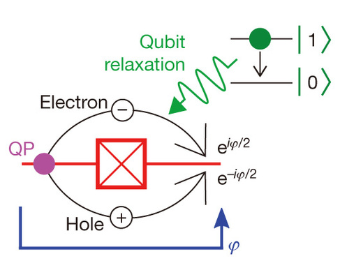 Dibujo20140417in Josephson junction quasiparticles receiving a quanta of excitation from the qubit or environment can tunnel across the junction - nature
