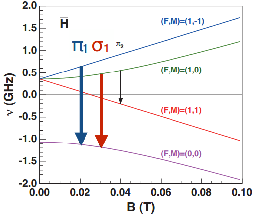 Dibujo20140511 1st - 2nd H resonance - asacusa experiment - cern